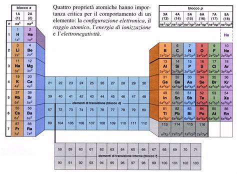 energia di ionizzazione nella tavola periodica pin tavola periodica degli elementi on