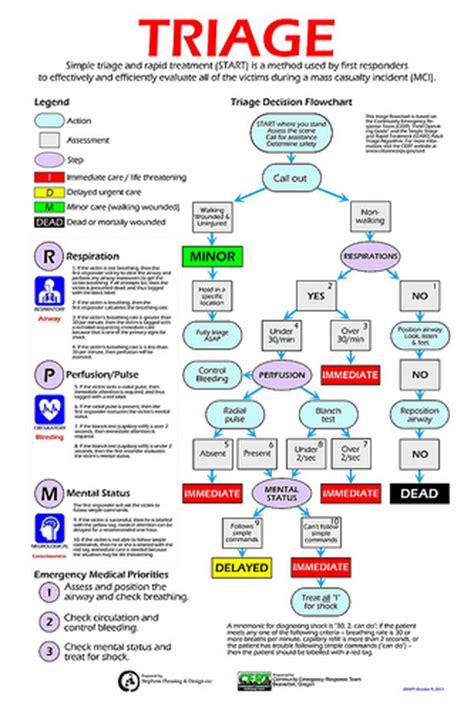 triage flowchart triage flickr photo