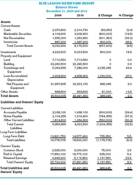 Sheet Financial Statements Mba by Business Consulting Statement Of Financial Position