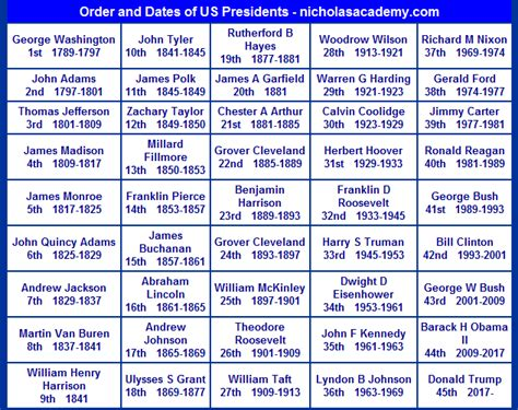 printable poster of u s presidents u s presidents order and dates chart printable practice