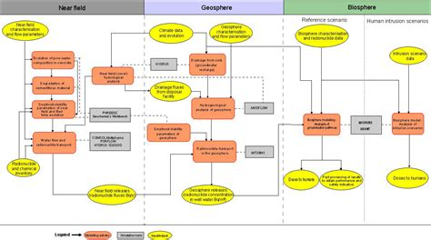 flowchart model near field modelling safety assessment for near surface