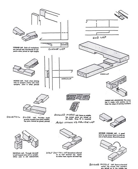 joints5 jpeg 2 550 215 3 133 pixels timber arch pinterest wood joints woods and sketches