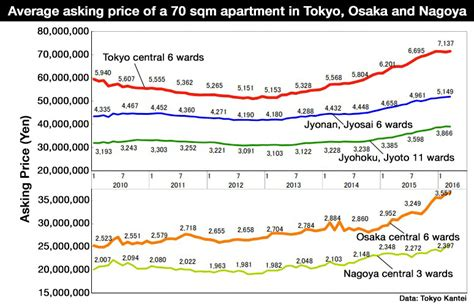tokyo apartment asking prices increase for 21st