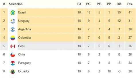 tabla de posiciones al finalizar la 30ma fecha tabla de per 218 va a repechaje al empatar con colombia que clasifica