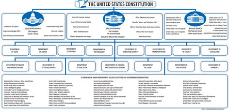 Us Government Search United States Government Flow Chart Images