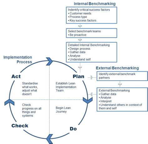 bench marking process lifting the lid on benchmarking