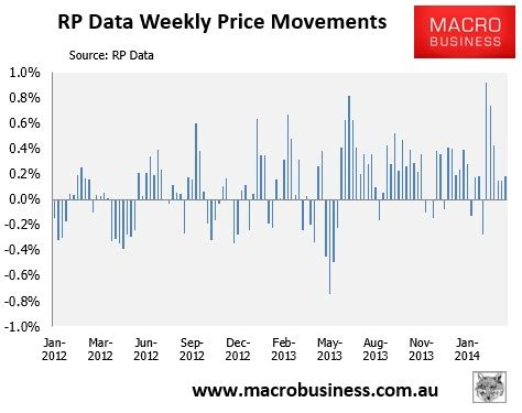 rp data weekly australian house price update macrobusiness