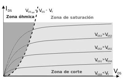 transistor mosfet zona ohmica re load carga activa jmn electronics