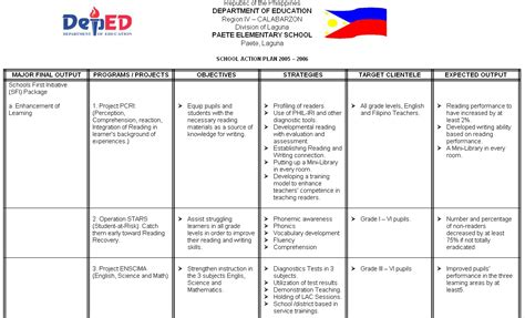 Ict And Deped K To 12 Different Angles Same Conclusion