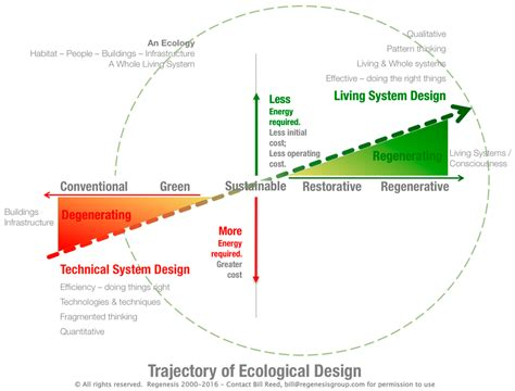 sustainability free full text designing sustainable urban social sustainability free full text moving from adaptive to