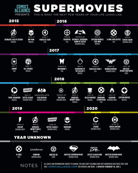 film marvel dc 2016 i 36 film sui supereroi da qui al 2020 in un infografica