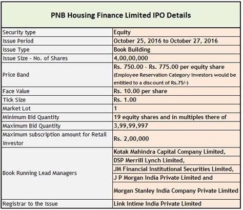 pnb housing loan pnb housing finance ipo review is it worth investing