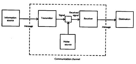 Shannon And Weaver Model Of Communication