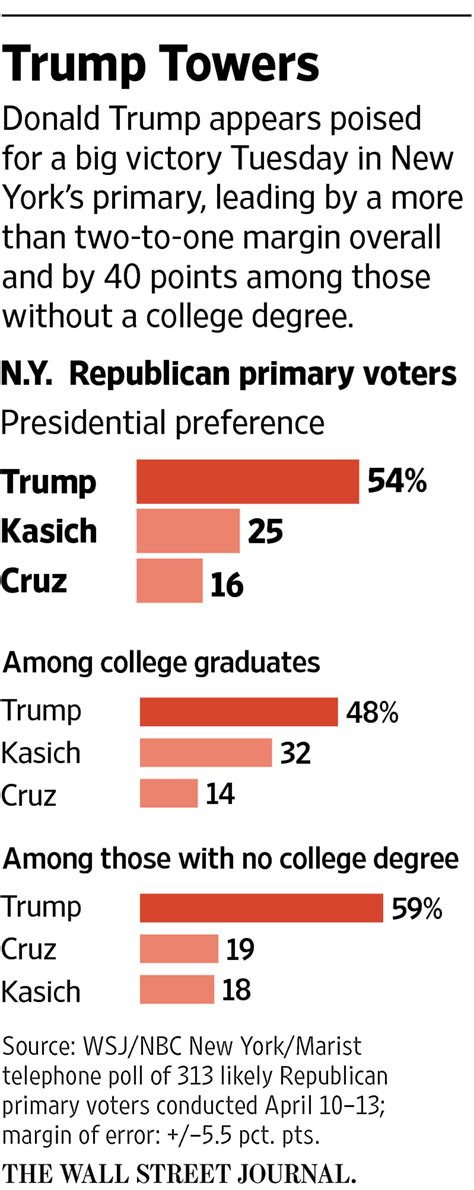 new york polls donald trump holds 29 point lead before new york primary