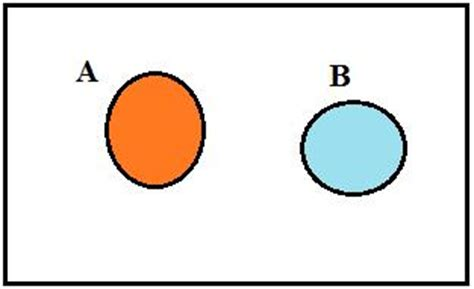 venn diagram disjoint sets set theory laws of set theory mathcaptain