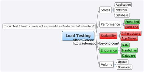 load test plan template load test plan template 28 images load and stress test