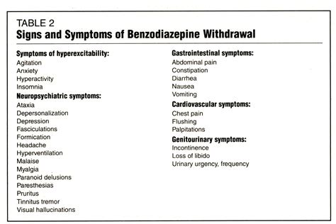 Benzo Taper Detox by Liability And Efficacy From Term Use Of