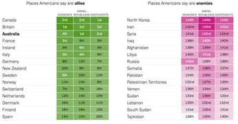 List Of And Ally Which Country Is America S Strongest Ally For Republicans