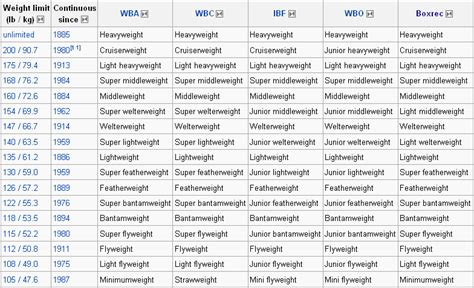 boxer weight boxing weight classes