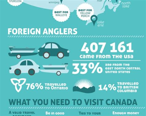 Conditional Discharge Criminal Record Check Fishing In Canada Infographic Dui Canada Entry