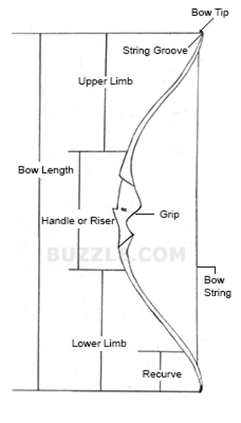 bow handle template how to make a recurve bow a simple diy guide recurve