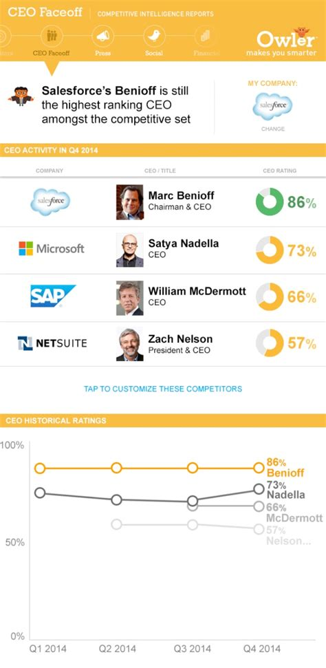 crm competitive analysis salesforce microsoft netsuite