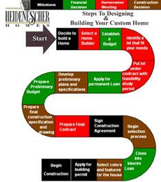 home building process heidenescher homes