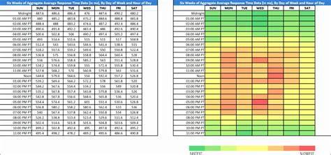 excel heat map template 7 excel heat map template exceltemplates exceltemplates