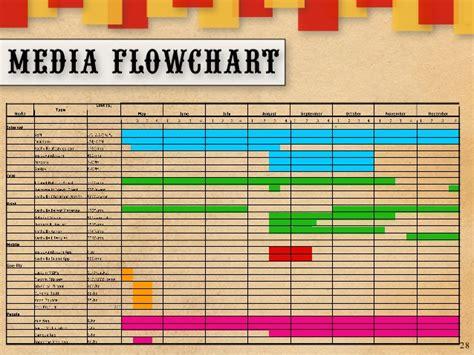 media flowchart image gallery media flowchart