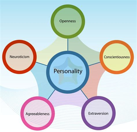 Career Personality Factor Questionniere Mba by Big Five Plus Personality Inventory Bigfive The