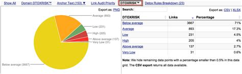 Link Detox Link Research Tools by Why Is Link Risk Management Vital