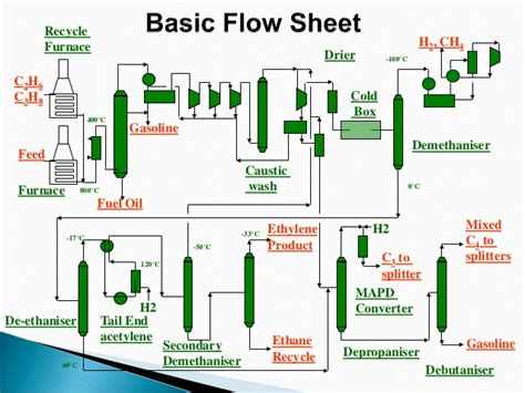 facility layout design considerations front end splitter autos post
