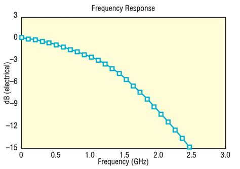 photoresistor frequency response photoresistor frequency response 28 images capacitor what frequencies do caps 28 images