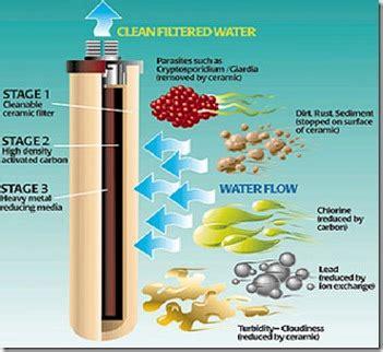 Filter Kran Air Kenmaster Water Filter Carbon Active Kenmaster Km 29 air purifier technologies activated carbon air filter air purifier reviews