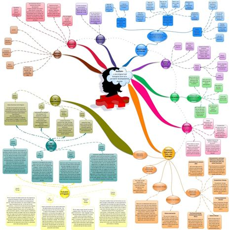 Sample Resume For College by Mind Map About Autism Leeatte Frisch Israel