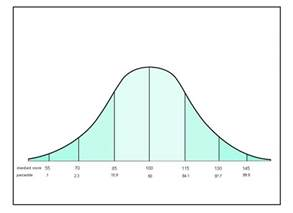 curve template bell curve explained the aha house
