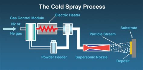 cold spray technology csat about cold spray