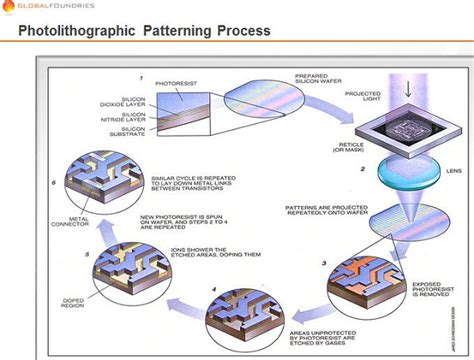 bipolar transistor wafer processing bipolar transistor wafer processing 28 images pin testing process flow on the forte of the