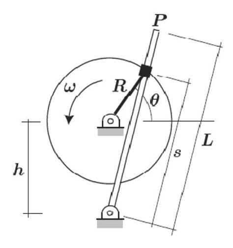 L Mechanism by The Large Wheel Of Thequick Return Mechanism Rotat Chegg