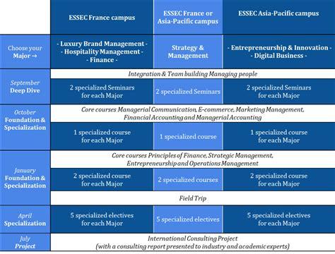 Http Www Essec Edu En Program Mbas Global Mba Mba Majors 4 global mba secret essec business school