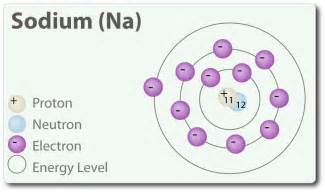How Many Protons Neutrons And Electrons Are In Titanium 5 Best Images Of Atomic Symbol Diagram Sulfur Protons