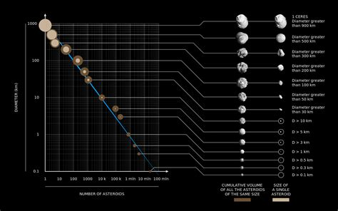 asteroid number what is an asteroid characteristics of an asteroid