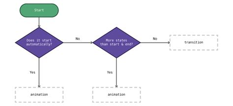 dominant design learning effect flow diagram css image collections how to guide and refrence