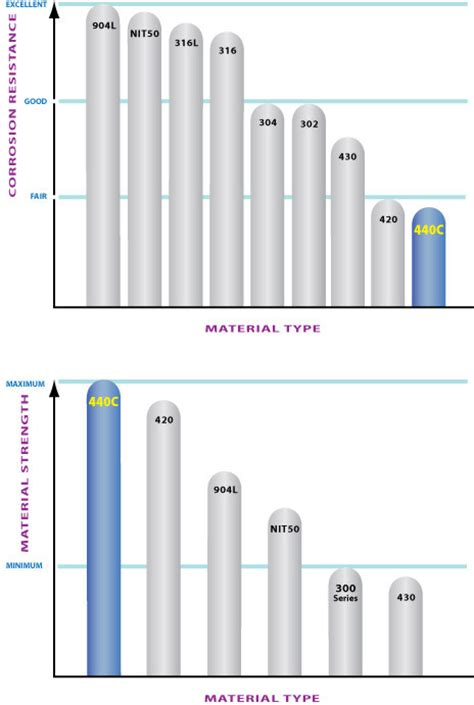 440 steel properties type 440c stainless steel balls bearings