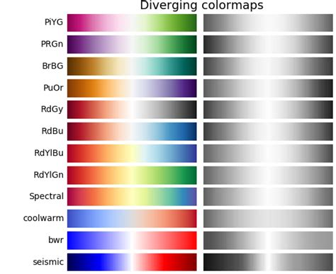 matplotlib color maps choosing colormaps matplotlib 2 0 2 documentation