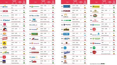 las 10 empresas de multinivel mas importantes del 2015 corona la marca m 225 s valiosa de latinoam 233 rica noticias
