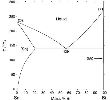 tin bismuth phase diagram phase diagram of tin bismuth nist