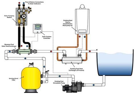 solar pool heater 5 collectors