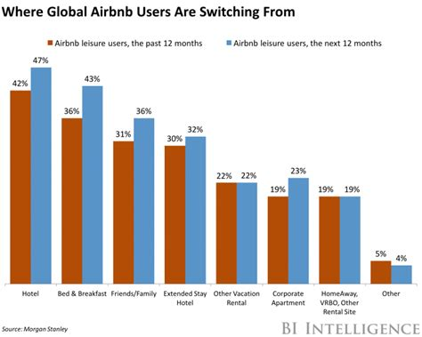 airbnb us airbnb reaches profitability business insider