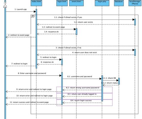 d3 sequence diagram sequence diagram d3 gallery how to guide and refrence